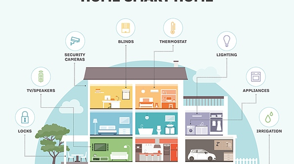 Top 7 Reasons For Getting A Smart Home